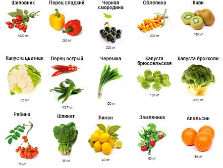 В каких фруктах содержится витамин C